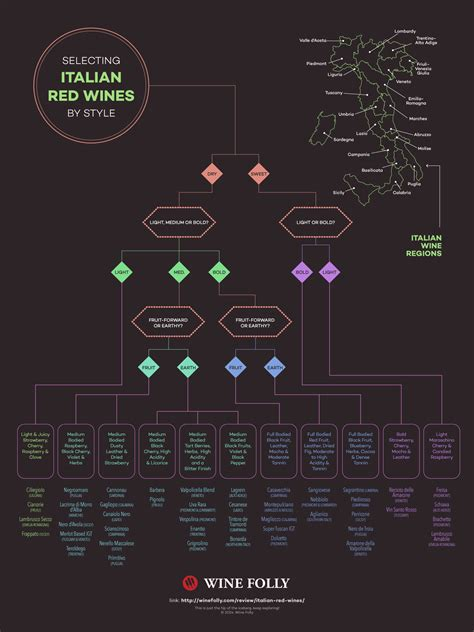 wine flowchart a flow chart to selecting italian wines wine folly