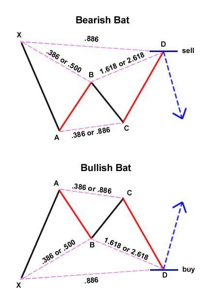 pengertian patterns of action adalah pola harmonik atau xabcd pattern forex id