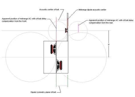 html layout offset dipole offset