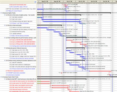 critical path analysis improves rig moving procedures critical path diagram configuration repair wiring scheme