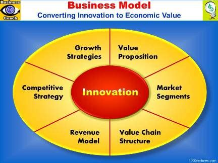 Business Model Venturepreneur Business Model Converts Innovation To Economic Value For The Component Business Model Template