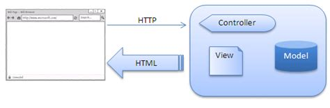 jquery template engine jquery templates view engines in asp net mvc
