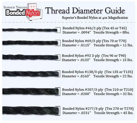 upholstery thread sizes superior threads bonded nylon thread diameter guide