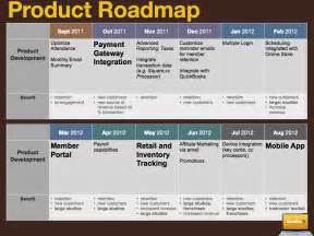 Development Roadmap Template by Product Roadmap Create One When You Re Unsure Where To Go