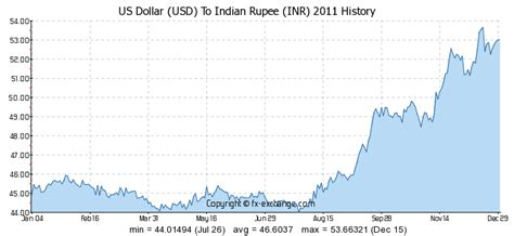 currency converter usd to inr 44 usd us dollar usd to indian rupee inr currency