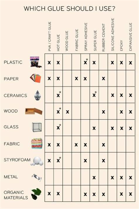 Which Glue Should I Use for Different Materials