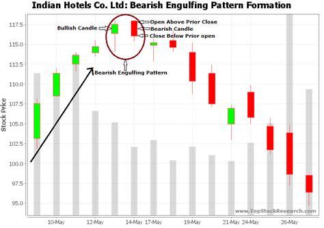 candlestick pattern bearish engulfing bearish engulfing candlestick pattern exle 3