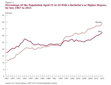 Percent Of Mba Graduates Per Population by Census Data On Educational Attainment Shows