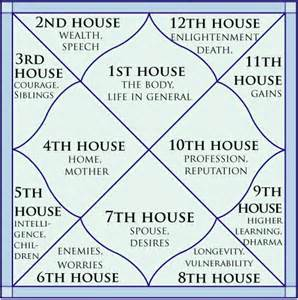 house meaning confusion spirit world and births on pinterest