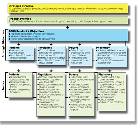 The Marketing Plan Critical Success Factors Pm360 Elements Of A Marketing Plan Template