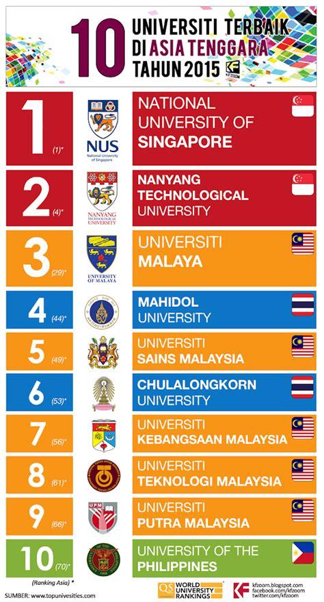 Fokus Usm Sdmi 2017 Top Rangking No 1 10 universiti terbaik di asia tenggara tahun 2015 kfzoom