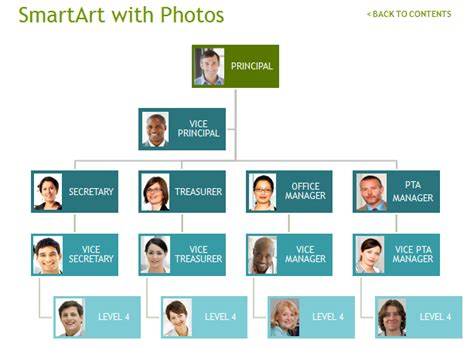 organogram template with photos organogram template