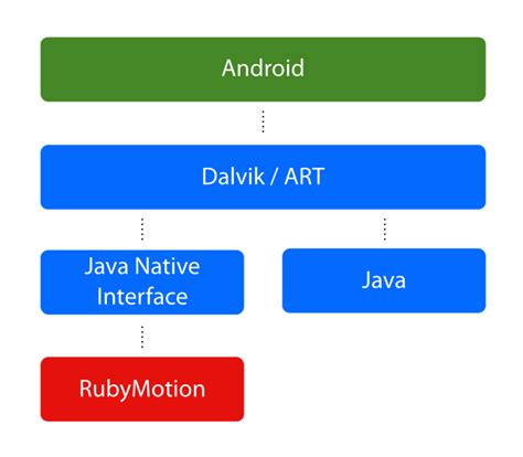 android runtime 手册 rubymotion