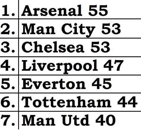 epl table malaysia sports betting how to pick on the internet sports guide