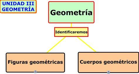 figuras geometricas javascript unidad 3 geometr 237 a cuerpos y figuras geom 233 tricas