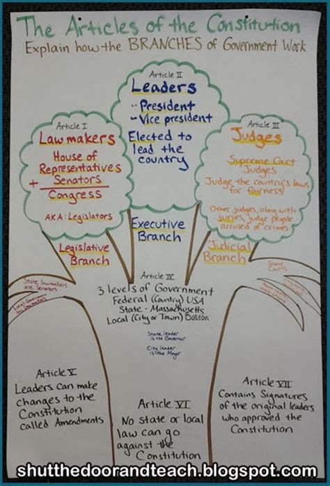 history and genealogy of a branch of the weaver family classic reprint books shut the door and teach constitution day anchor chart