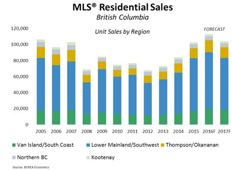 Bc Records 2016 Bc Home Sales Could Records In 2016 Daily Hive Vancouver