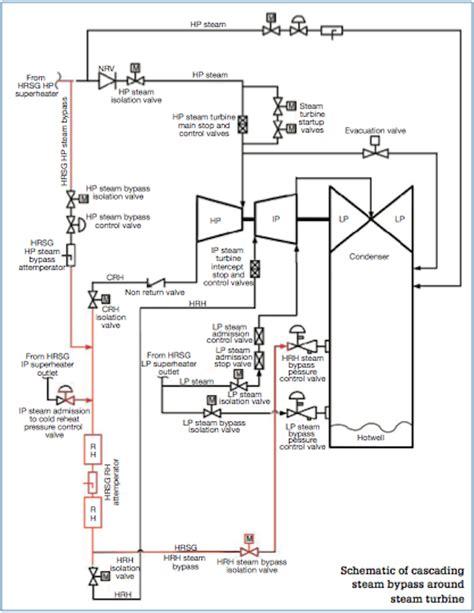 layout of a modern steam power plant schematic of cascading steam bypass around steam turbine