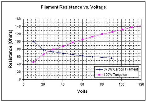carbon resistor temperature coefficient carbon resistor temperature coefficient 28 images effect of temperature on electrical