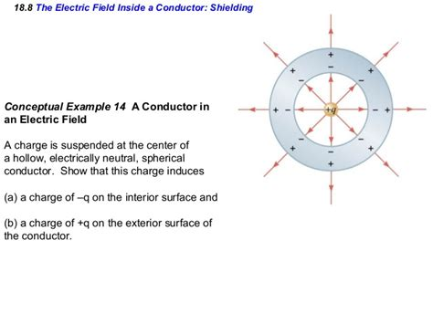 electric field within conductor ch18 electric field