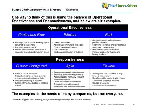 Supply Chain Assessment Template Supply Chain Strategy Assessment