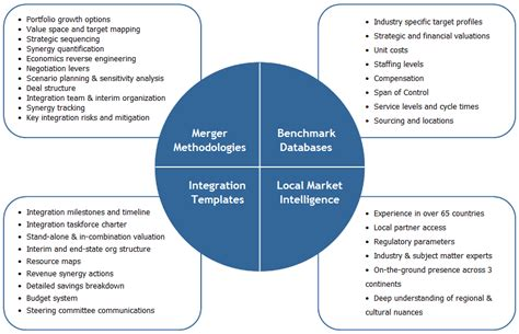 Mergers Acquisitions Spinnaker Llc M A Integration Plan Template