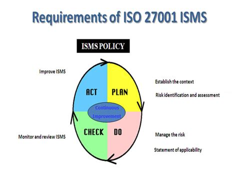 iso 27001 information security standard information security in dubai