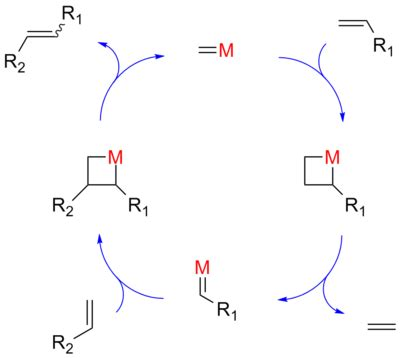 Metathesis Process by Olefin Metathesis
