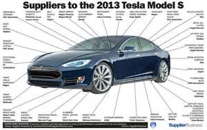 Electric Car Parts Names Inside Look At A Tesla Model S Quot Teardown Quot Evannex