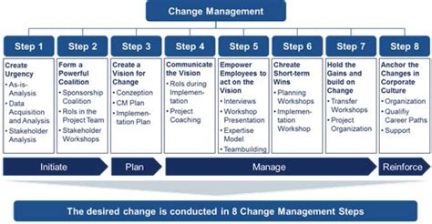 kotter analysis integrated change management