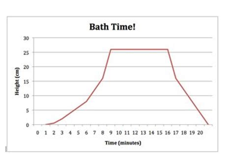 bathtub graph broadbent maths graph stories