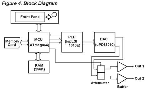 generator block diagram dds function generator