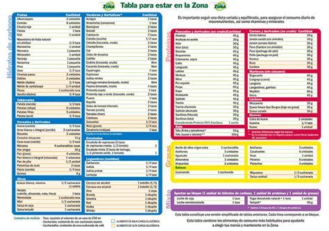 lista alimenti dieta zona tabla de alimentos enerzona dieta de la zona omega 3