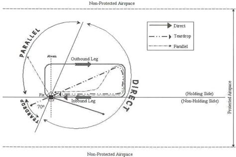 holding pattern test aircraft holding procedures long ca