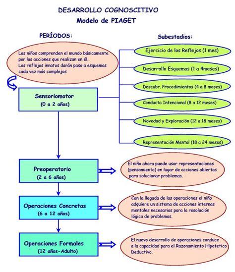 imagenes mentales piaget pdf psidesarrollo2equipo9 tema 3 desarrollo psicol 243 gico