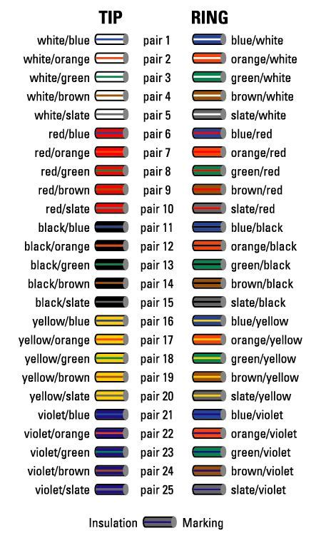 cable color code chart    times bell system