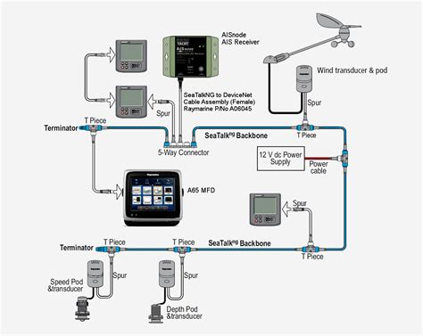 garmin gps wiring diagram 2006 wiring diagram