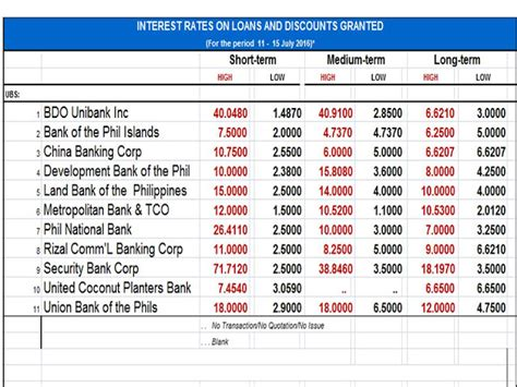 compare housing loans comparison of interest rates on loans from different banks in philippines