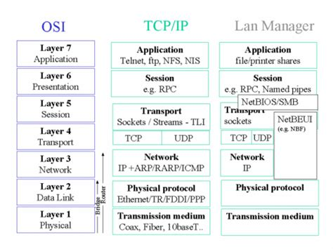 network and protocol architectures for future satellite systems foundations and trends r in networking books the it security cookbook securing lan wan networks