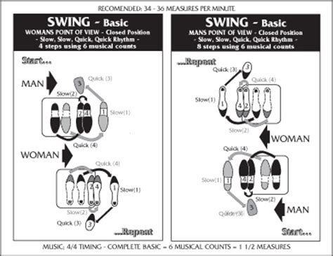 swing dance steps diagram physical education at ucc camarin basic swing