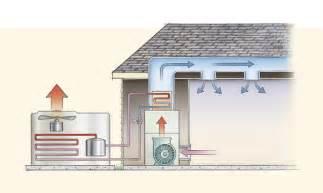 How To Design Home Hvac System Air Conditioning Greenbuildingadvisor