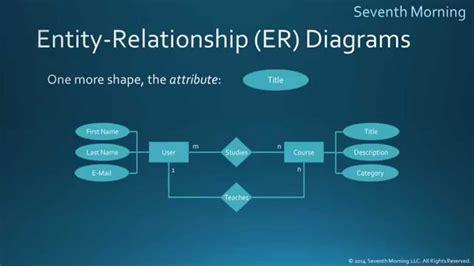 eer diagram definition entity relationship diagrams