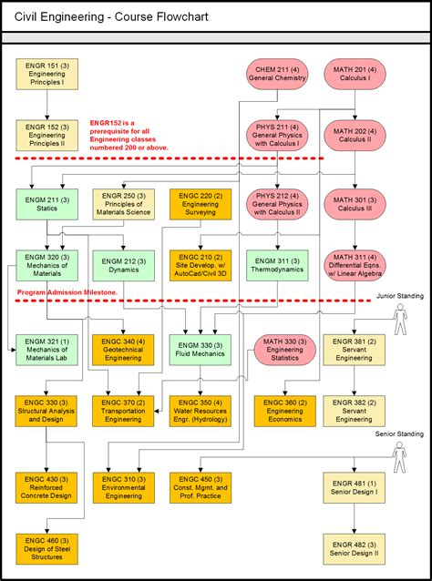 cal poly civil engineering flowchart cal poly pomona mechanical engineering flowchart 28