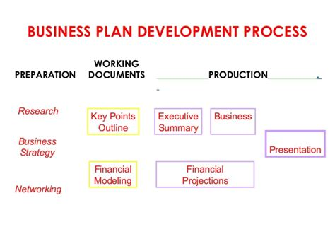 youwin business plan format business planning 101 entrepreneurial masterclass