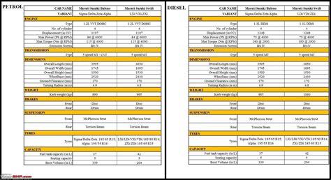 Suzuki Accessories Price List Next Suzuki Baleno Yra Unveiled Edit Now Launched