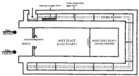 diagram of the temple of solomon related keywords suggestions for temple diagram
