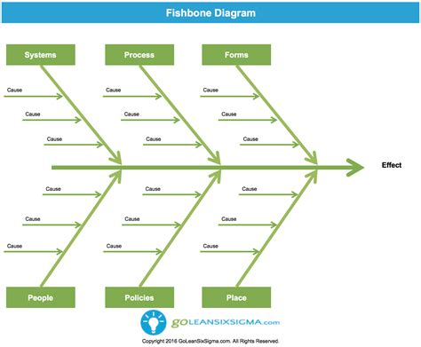 Fishbone Diagram Aka Cause Effect Diagram Template Exle Fishbone Tool Template