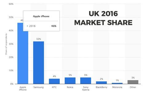 i mobile market mobile market shares telephones