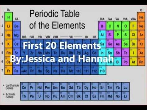 Periodic Table Of Elements Song by 20 Elements Of The Periodic Table