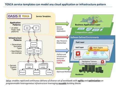 cloud infrastructure patterns for scalable infrastructure and applications in a dynamic environment books ppt topology and orchestration specification for cloud